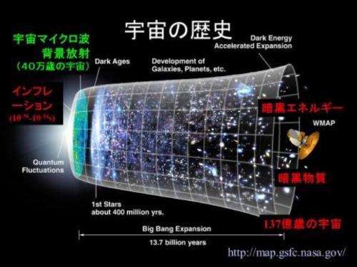 138億年前に誕生し、膨張し続ける宇宙の歴史の模式図(NASA/WMAP ScienceTeam)