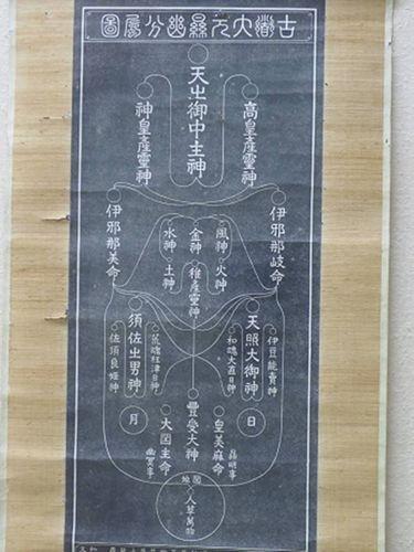 平田篤胤『古道大元顕幽分属図』